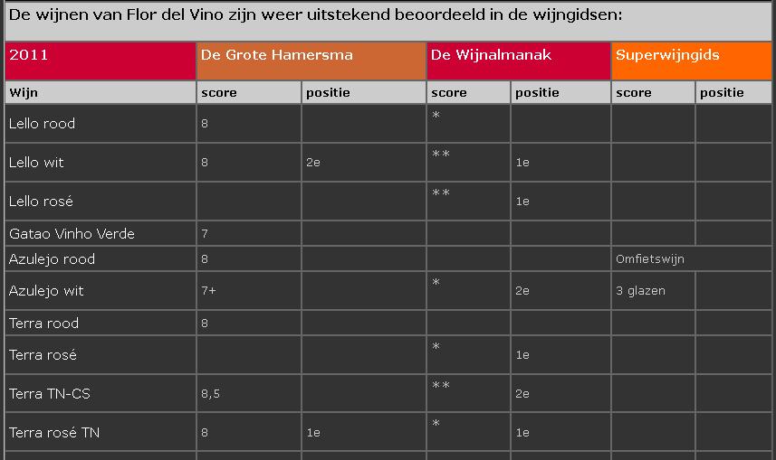 beoordeling-wijngidsen-2010